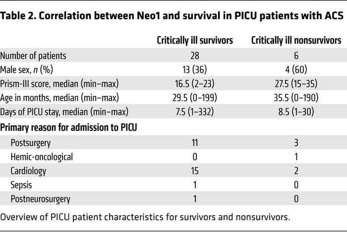 Correlation between Neo1 and survival in PICU patients with ACS