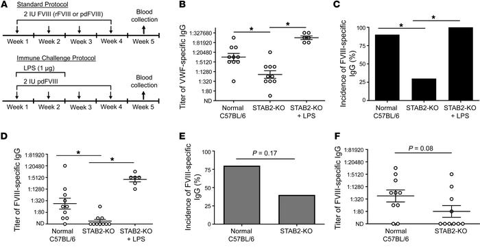 Stabilin-2 deficiency modifies the immune response to human pdVWF-FVIII....