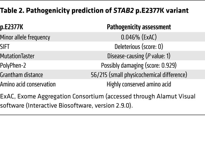 Pathogenicity prediction of STAB2 p.E2377K variant