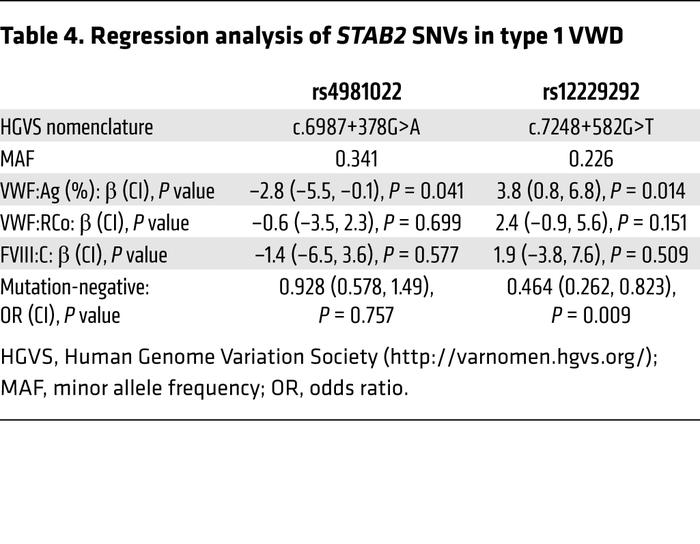 Regression analysis of STAB2 SNVs in type 1 VWD