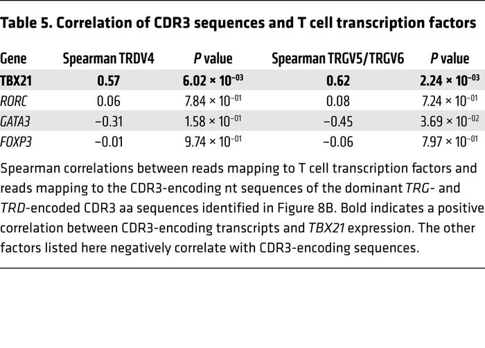 Correlation of CDR3 sequences and T cell transcription factors