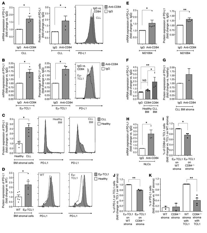 CD84 regulates PD-L1 expression on human and murine CLL cells and cells ...