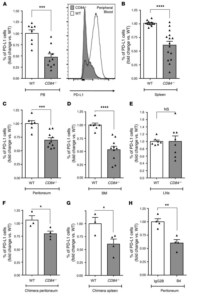 Decreased PD-L1 expression in vivo on Eμ-TCL1 cells derived from CD84–/–...