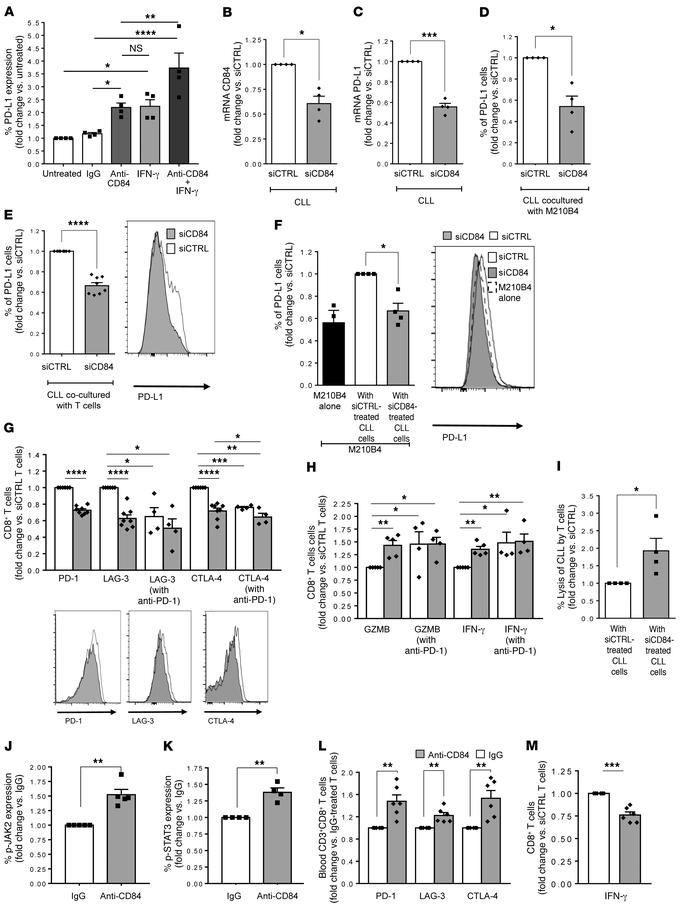 Downregulation of CD84 expression in human CLL reduces PD-L1 on CLLs and...