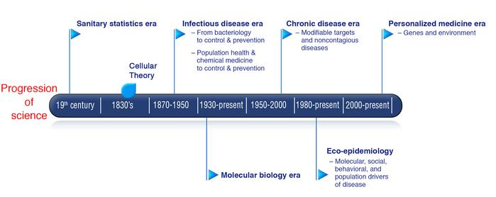 Progression of US science for medicine and public health. Conceptually d...