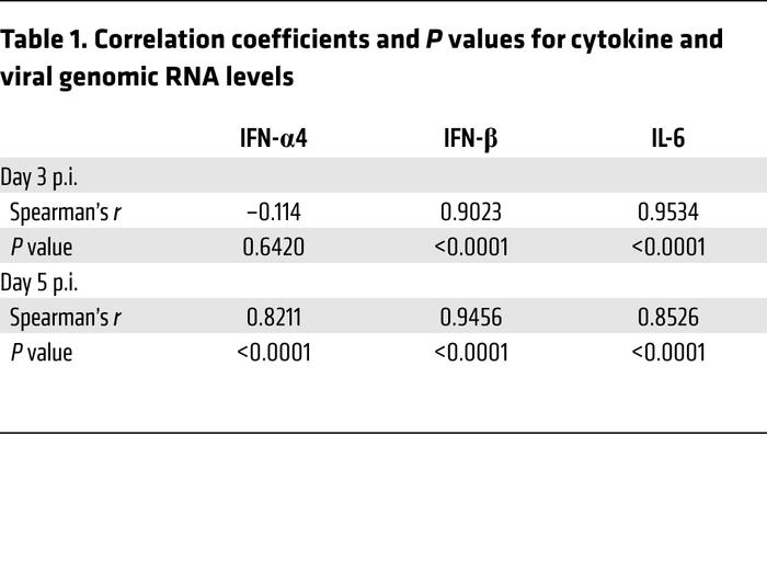 Correlation coefficients and P values for cytokine and viral genomic RNA...