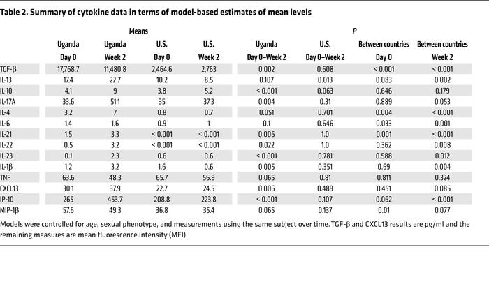 Summary of cytokine data in terms of model-based estimates of mean levels