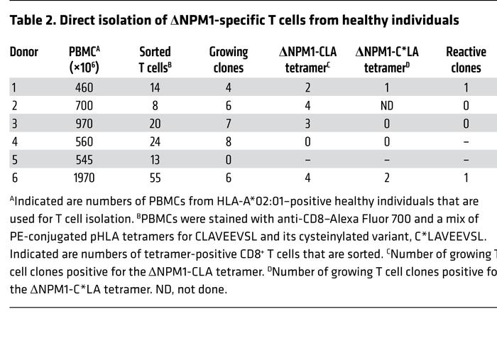 Direct isolation of ΔNPM1-specific T cells from healthy individuals