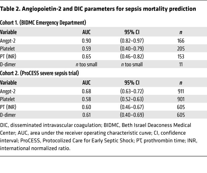 Angiopoietin-2 and DIC parameters for sepsis mortality prediction