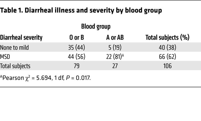 Diarrheal illness and severity by blood group
