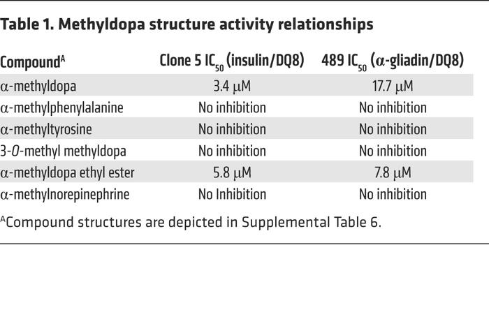 Methyldopa structure activity relationships