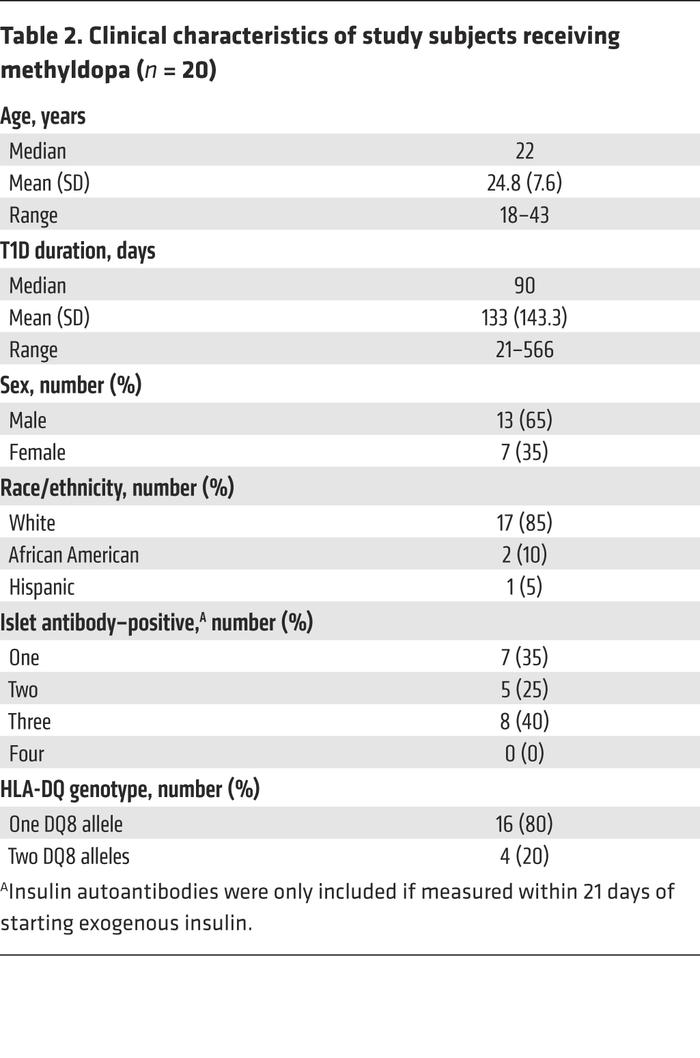 Clinical characteristics of study subjects receiving methyldopa (n = 20)