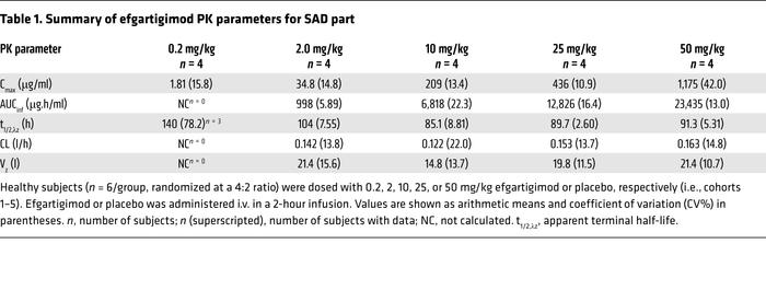 Summary of efgartigimod PK parameters for SAD part