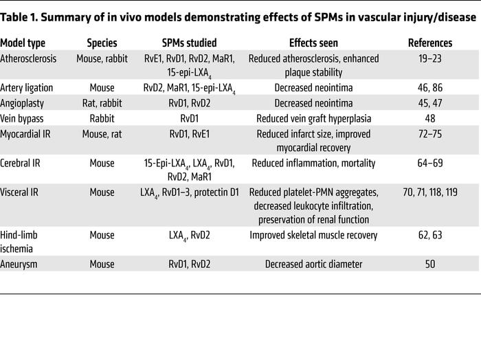 Summary of in vivo models demonstrating effects of SPMs in vascular inju...