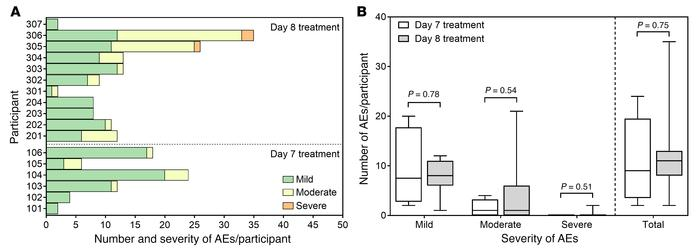 Safety of experimental malaria infection. (A) Number and severity of AEs...