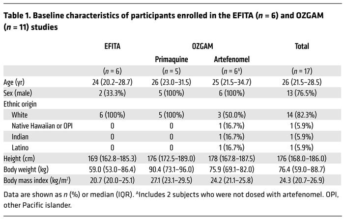 Baseline characteristics of participants enrolled in the EFITA (n = 6) a...