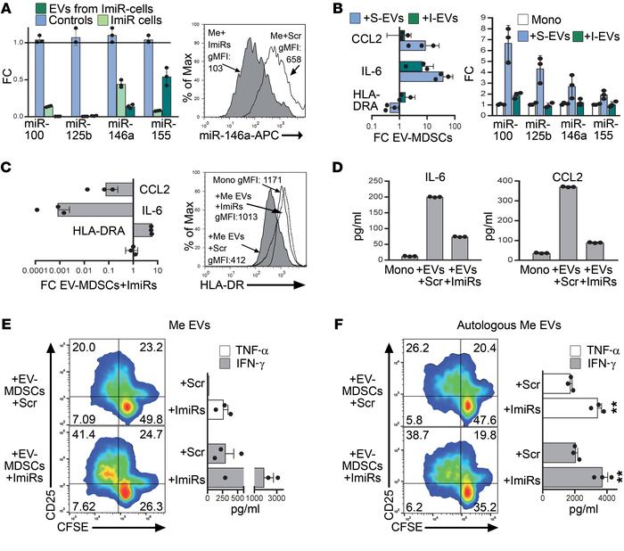 Inhibition of MDSC-miRs rescues monocytes from the acquisition of a supp...