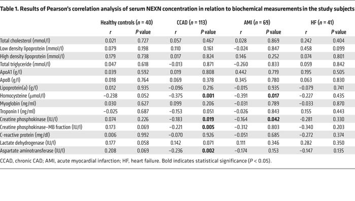 Results of Pearson's correlation analysis of serum NEXN concentration in...