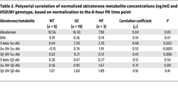 Polyserial correlation of normalized abiraterone metabolite concentratio...