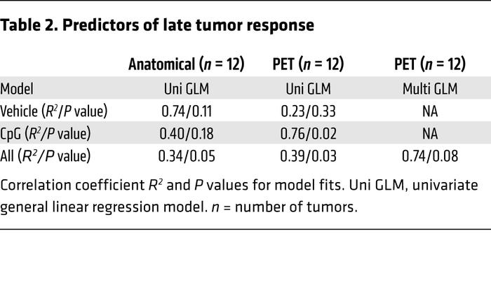 Predictors of late tumor response