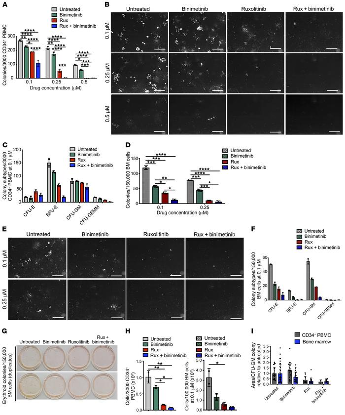 Combined JAK2/MEK inhibition reduces colony growth from MPN patient hema...
