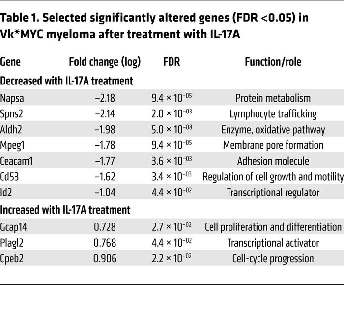 Selected significantly altered genes (FDR <0.05) in Vk*MYC myeloma af...