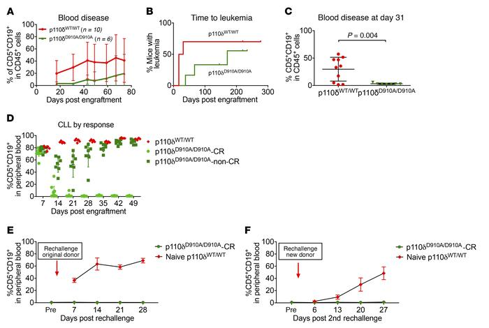 Microenvironment p110δ kinase inactivation protects against CLL. (A–C) p...