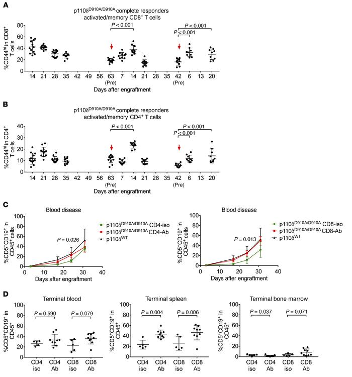 p110δ kinase inactivation resists leukemia through a T cell–dependent me...