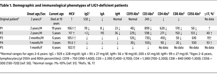 Demographic and immunological phenotypes of LIG1-deficient patients
