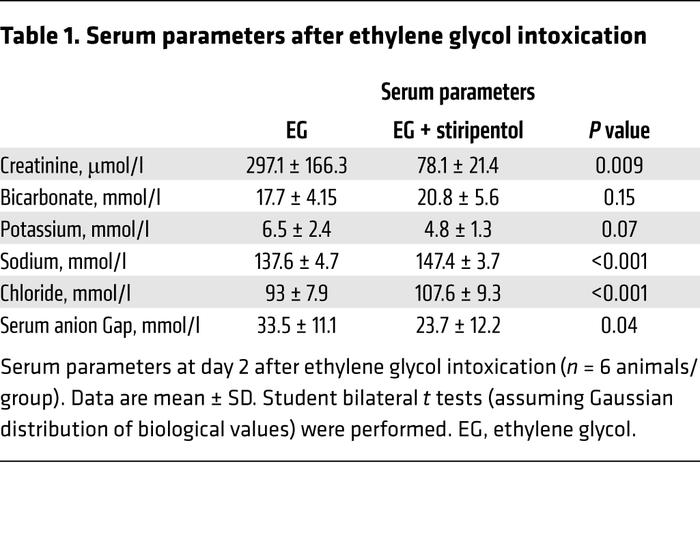 Serum parameters after ethylene glycol intoxication