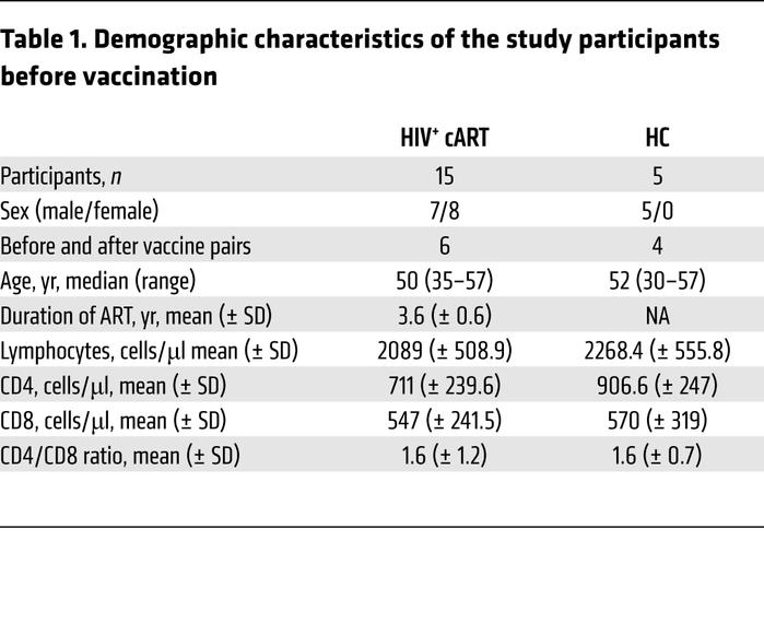 Demographic characteristics of the study participants before vaccination